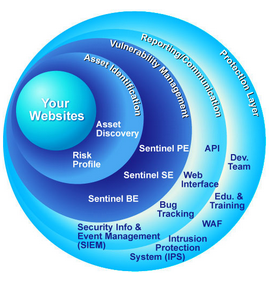 website security web application security webappsec