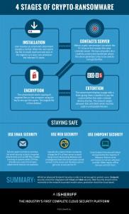 Infographic_CryptoRansomware